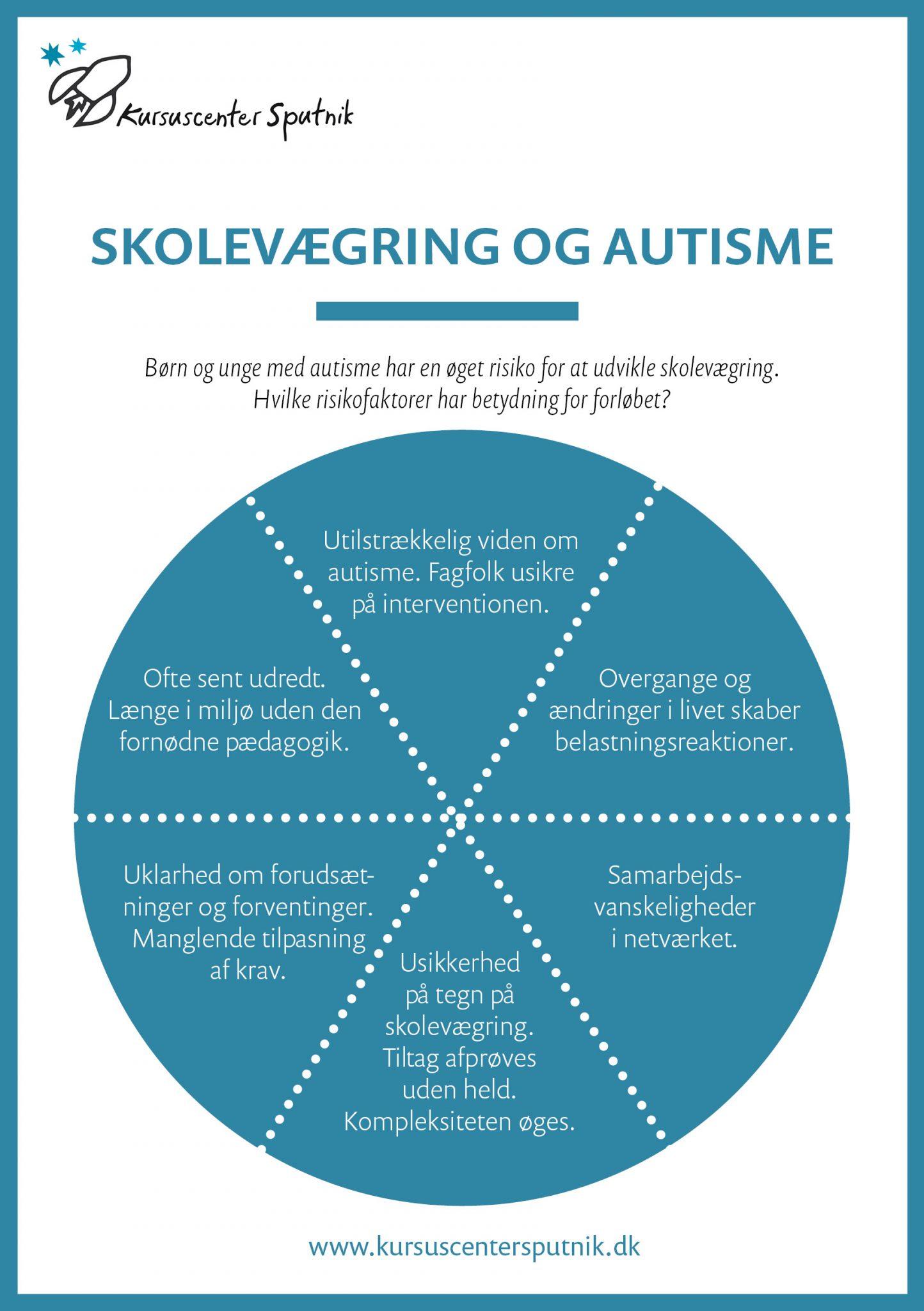 Skolevægring autisme